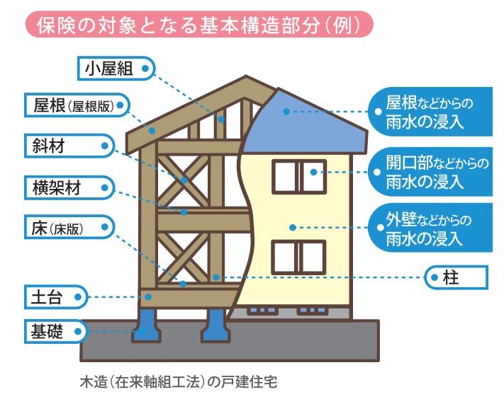 福岡市注文住宅 基本構造ぶぶん